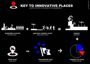 Key to innovative places